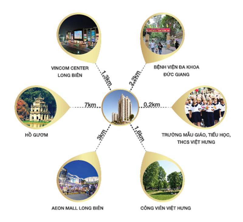 Liên kết vùng tiện lợi của dự án