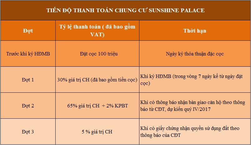 Giải pháp tài chính Sunshine Palace