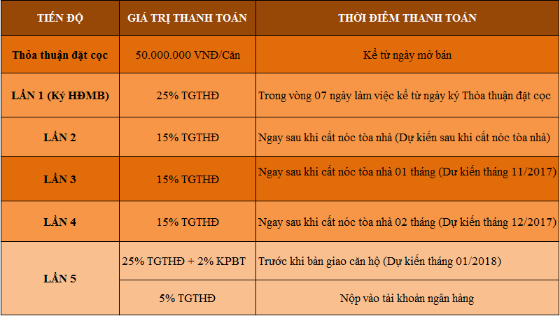 tien-do-thanh-toan-ecohome-phuc-loi-1